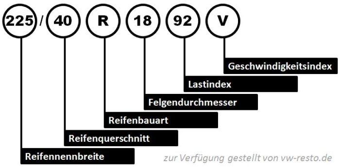 Reifenidentifikation - Aufschlüsselung der Reifenbezeichnung