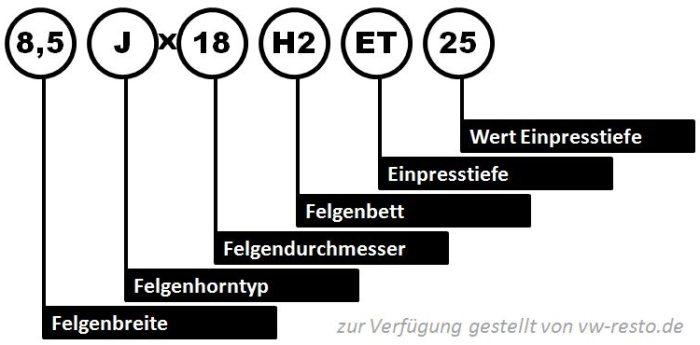 Felgenidentifikation - Aufschlüsselung der Felgenbezeichnung