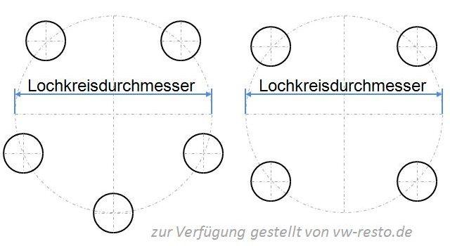 Lochkreise im Vergleich - 4-Loch und 5-Loch